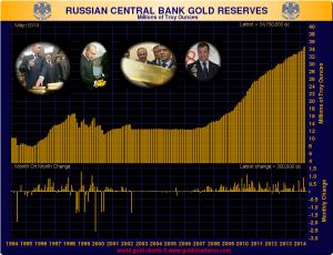 Russian Central Bank Gold Reserves 300x230 Orosz központi bank aranytartalék.