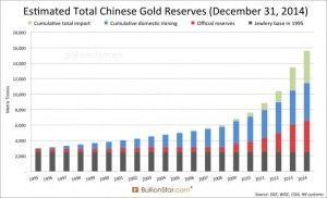 jan151208 300x182 Feltételezett kínai arany tartalék.