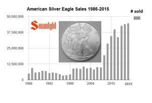 Silver Eagle 300x204 Amerikai Silver Eagle eladások 2015.