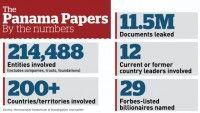 kepatmeretezes hu Panama 2 A kiszivárgott Panama papírok számokban.