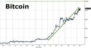 BTCD 300x158 Bitcoin vs. Dow Jones index.
